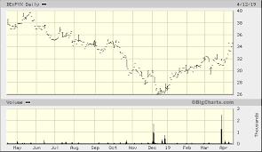 Pyx Stock Chart Schroders Plc De Pyx Quick Chart Fra De Pyx Schroders