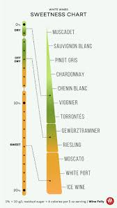 White Wine Chart Sweet To Dry Wines Listed From Dry To Sweet Charts Wine Folly