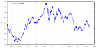 Datei Euro Exchange Rate To Usd Svg Wikipedia