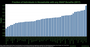 Snap Benefits And The Government Shutdown Econofact