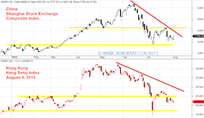 Hsi Stock Chart Comparative Two Indexes Hong Kong And Shanghai Se Composite