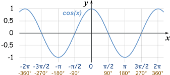 Full Trig Chart Graphs Of Sine Cosine And Tangent