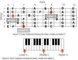 How To Construct Guitar Chords Hubpages