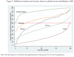Global Income Distribution In 20 Charts Pseudoerasmus
