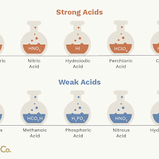 Weak Acids And Bases Chart List Of Common Strong And Weak Acids