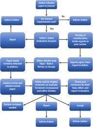 dissertation for sale project management pdf