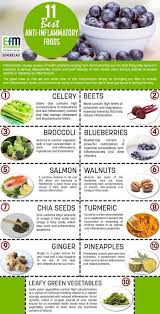 Chronic Inflammation And Disease Pro Inflammatory Foods
