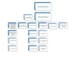 Financial Services Regulatory Authority Organisational Chart