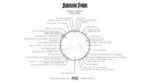 Plot Structure Jurassic Park Plot Devices