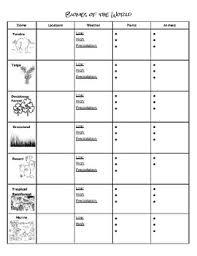 Fill In The Chart With Information About Each Biome Biomes Notes Chart