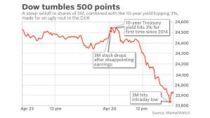Dow Jones Quote Gorgeous Stocks Close Sharply Lower As Rising Bond Yields Spook Investors
