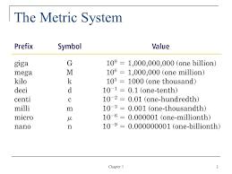Nano Chart Giga Mega Chart Deka Deci Chart Giga Mega Kilo Milli Micro