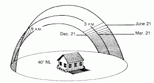 Seasonal Sun Angle Chart Identify Sun And Shade Areas In The Landscape Water