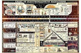 Electromagnetic Chart Electromagnetic Radiation Chart Antique Reproduction Physics Poster Shows Electromagnetic Spectrum Wavelengths By Dwight Barr In 1944 Fine
