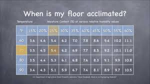 wood flooring acclimation 101