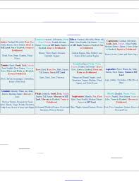 132054445 Basics Of Medical Astrology Pdf Document