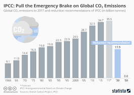 Chart Ipcc Pull The Emergency Brake On Global Co2