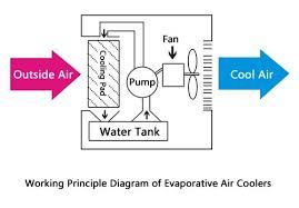 Evaporative Cooling Concept Maximum Cooling Temperature