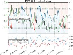 Euro Weekly Price Outlook Eur Usd Breakout Eyes Yearly Open