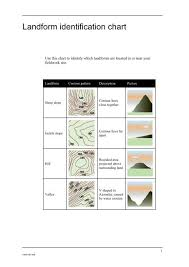 Landform Identification Chart
