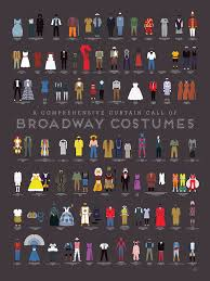 An Art Print By Pop Chart Lab Featuring A Visual History Of