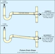 does a shower drain need ap trap the word vents traps does a shower drain need