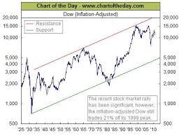 Dow Jones Historical Chart Inflation Adjusted Dow Industrials Inflation Adjusted All Star Charts