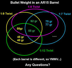 223 Barrel Length Barrel Twist Rates And Bullet Size Type