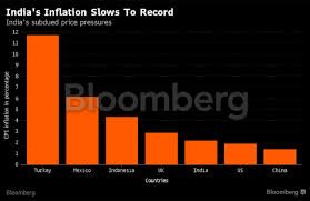 Petrol Price In India 2015 Chart Inflation From 11 To 2 2 Five Charts Explain Indias