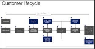 Kyc Series Customer Lifecycle Approach Microsoft