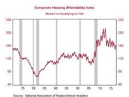 Affordability Indices And The Housing Crisis California