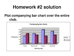 Bar Chart Homework Homework 2 Solution Q1 Suppose You Have A Sample From A