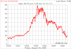 Gold Price 5 Year December 2019