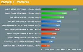 Amds Trinity Processor Vs Intels Ivy Bridge Pcworld