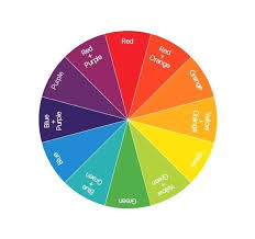 Food Coloring Color Wheel Dye Color Mixing Charts Wheel How To Mix