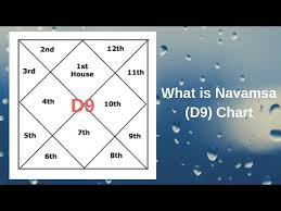 Navamsa Chart Its Importance And Use In Analysing Birth Chart