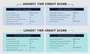 Credit Score Chart 2018 7 Tips To Quickly Increase Your Credit Score