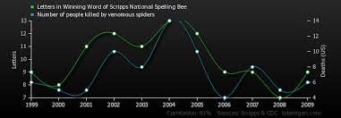 Letters In Winning Word Of Scripps National Spelling Bee