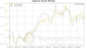 Bitcoin And Precious Metals Investing Com