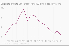 Corporate Profit To Gdp Ratio Of Nifty 500 Firms Is At A 15