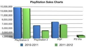 A Visual Look At Playstation Sales Numbers Sony Reconsidered