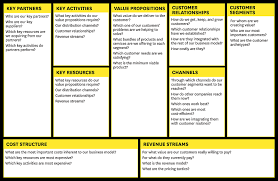 business model fruita chamber business model canvas a five part series
