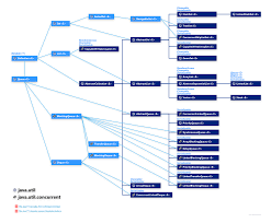 Net Framework Hierarchy Chart Collection Hierarchy