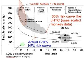 Nfl Helmet Safety Chart 7 Comparison Of Current Combat Helmets Nfl Football
