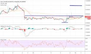Dash Usd Live Chart Dashusd Dash Price Chart Tradingview Uk
