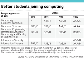 Nus Computing Courses On Par With Law Medicine And Business Studies