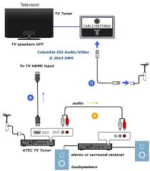 how to connect tv audio sound out digital optical only to analog rca usually these tuner boxes have surround sound outputs such as a digital coaxial which you can connect to a surround sound receiver