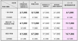雇用 保険 料率