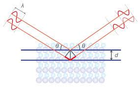 X Ray Diffraction Rigaku