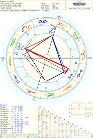 Draconic Chart Meaning Draconic Astrology Your Soul Astrology Forum Elsaelsa
